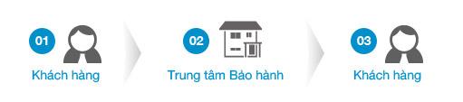 CTY TNHH TM DV QUỐC KHANG AN
