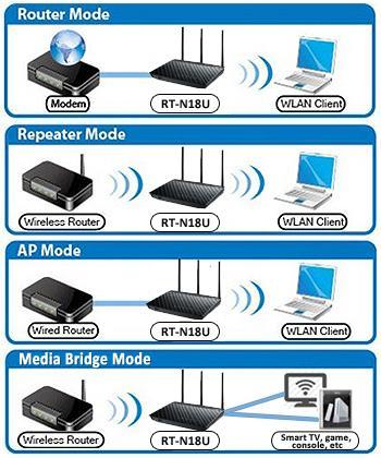Thiết bị phát Wifi không dây công suất cao 600Mbps ASUS RT-N18U - Hãng phân phối chính thức 11.jpg