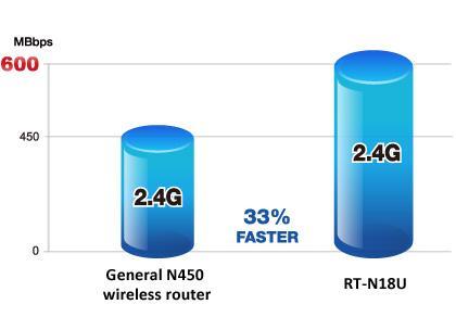 Thiết bị phát Wifi không dây công suất cao 600Mbps ASUS RT-N18U - Hãng phân phối chính thức 2.jpg