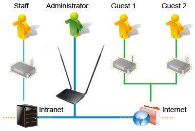 Wireless Router công suất cao N300 3-in-1 ASUS RT-N12HP (Đen) - Hãng phân phối chính thức 2.jpg