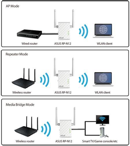 Thiết bị mở rộng sóng wifi ASUS RT-N12 - Hãng phân phối chính thức 5.png
