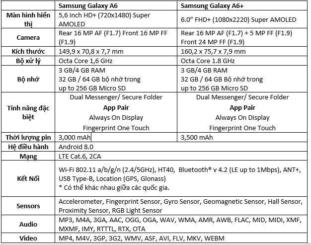 668c25bc3a687ceca7534441158945eb - Đại tiệc SS 24/5: Đặt Samsung Galaxy A6   A6 Plus giảm giá còn 6 triệu quà 3 triệu bảo hiểm rơi vỡ