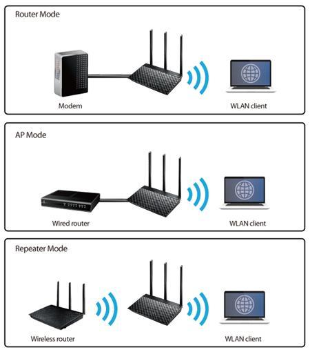 Router Wifi hai băng tần  ASUS RT-AC53 (Đen) - Hãng phân phối chính thức 5.jpg