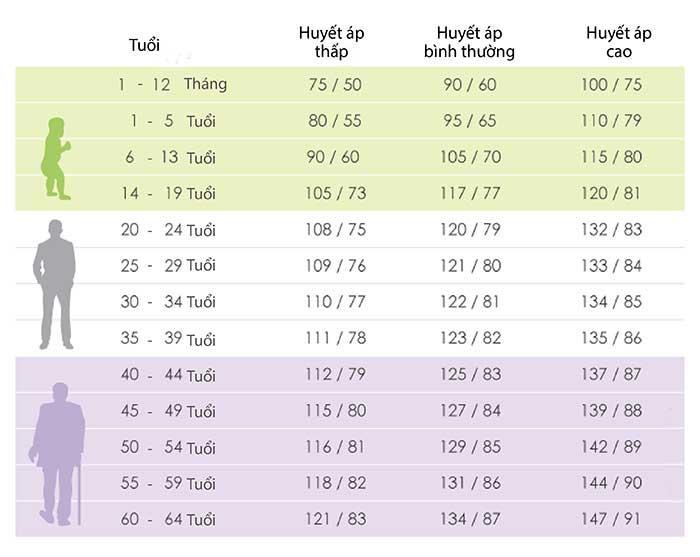 bảng chỉ số đo huyết áp tiêu chuẩn theo từng độ tuổ