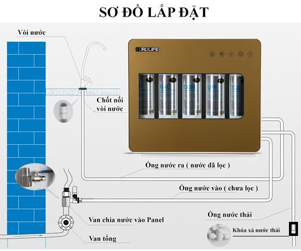 Máy lọc nước uống trực tiếp 5 cấp độ lọc Eurolife EL-UF5 (Gold)-4.jpg