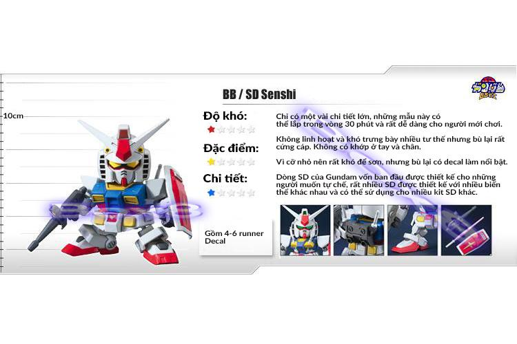 Super Deformed Gundam (SD Gundam)