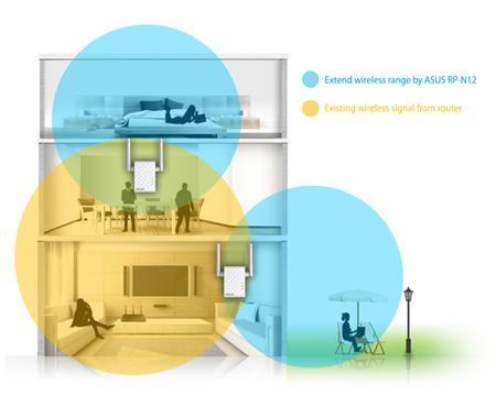 Thiết bị mở rộng sóng wifi ASUS RT-N12 - Hãng phân phối chính thức 1.png
