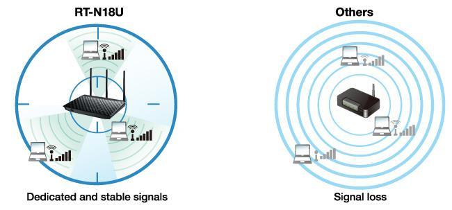 Thiết bị phát Wifi không dây công suất cao 600Mbps ASUS RT-N18U - Hãng phân phối chính thức 4.jpg