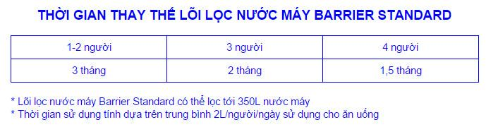 Thoi-gian-thay-the-loi-loc-nuoc-song-Barrier-Ultra.jpg