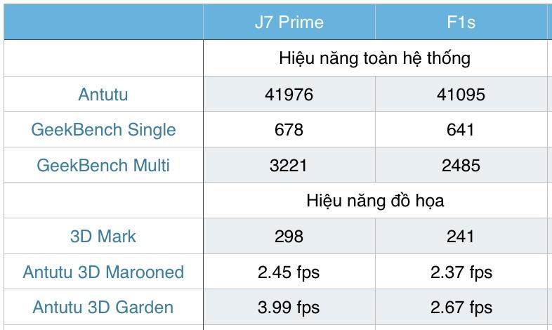 comparison-j7-f1s