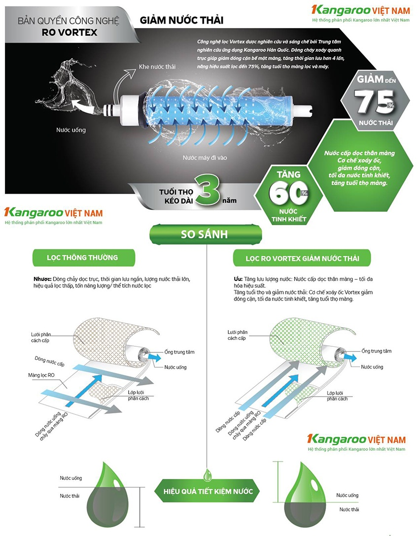 Công nghệ lọc Vortex được nghiên cứu và sáng chế bởi Trung tâm nghiên cứu ứng dụng Kangaroo Hàn Quốc