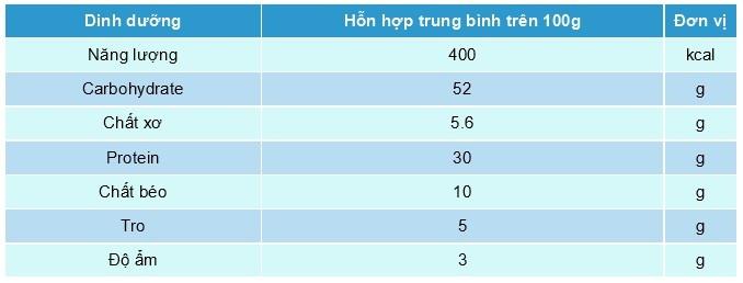 sữa Appeton Weight Gain Adults