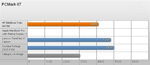 HP EliteBook Folio 9470M – Bền, đẹp và hiệu suất tốt 9