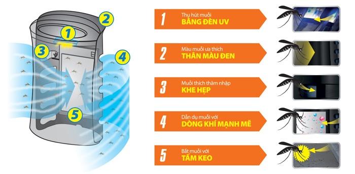 Các bước bắt muỗi của máy lọc không khí Sharp FP-FM40E-B