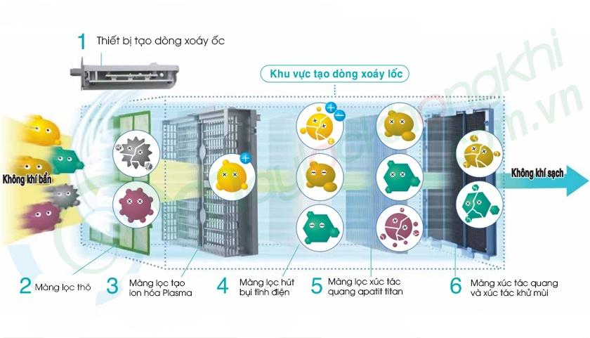 6 bước lọc máy lọc không khí Daikin