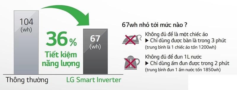 Tiết kiệm điện năng vô cùng mạnh mẽ với công nghệ Smart Inverter